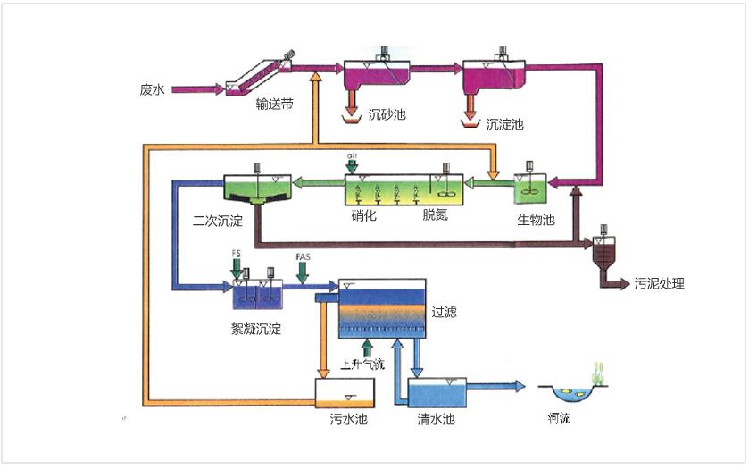 03-行业解决方案-污水处理-ok-_07.jpg